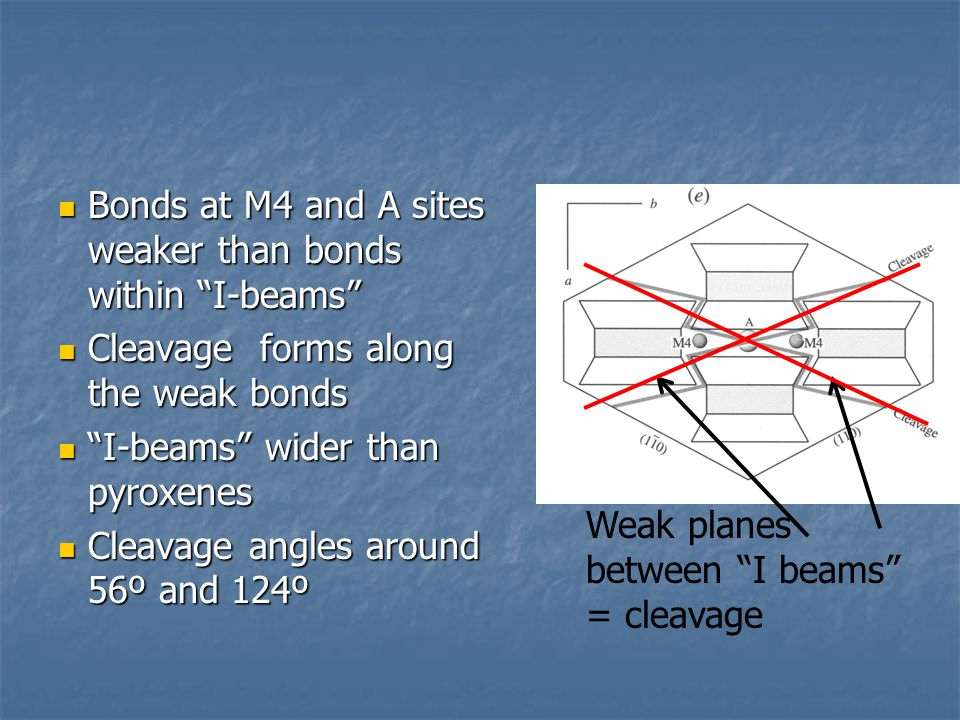 Bonds at M4 and A sites weaker than bonds within I-beams