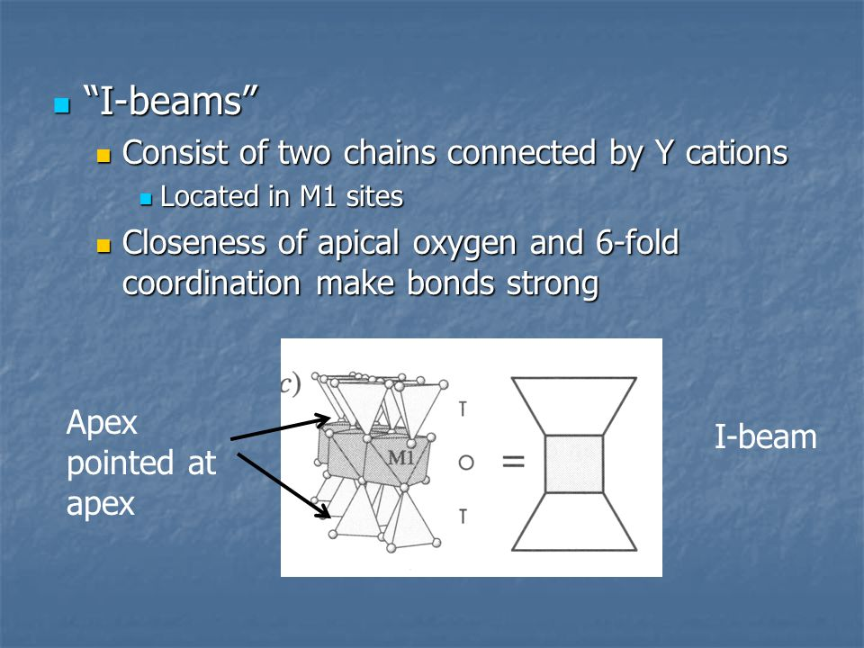 I-beams Consist of two chains connected by Y cations