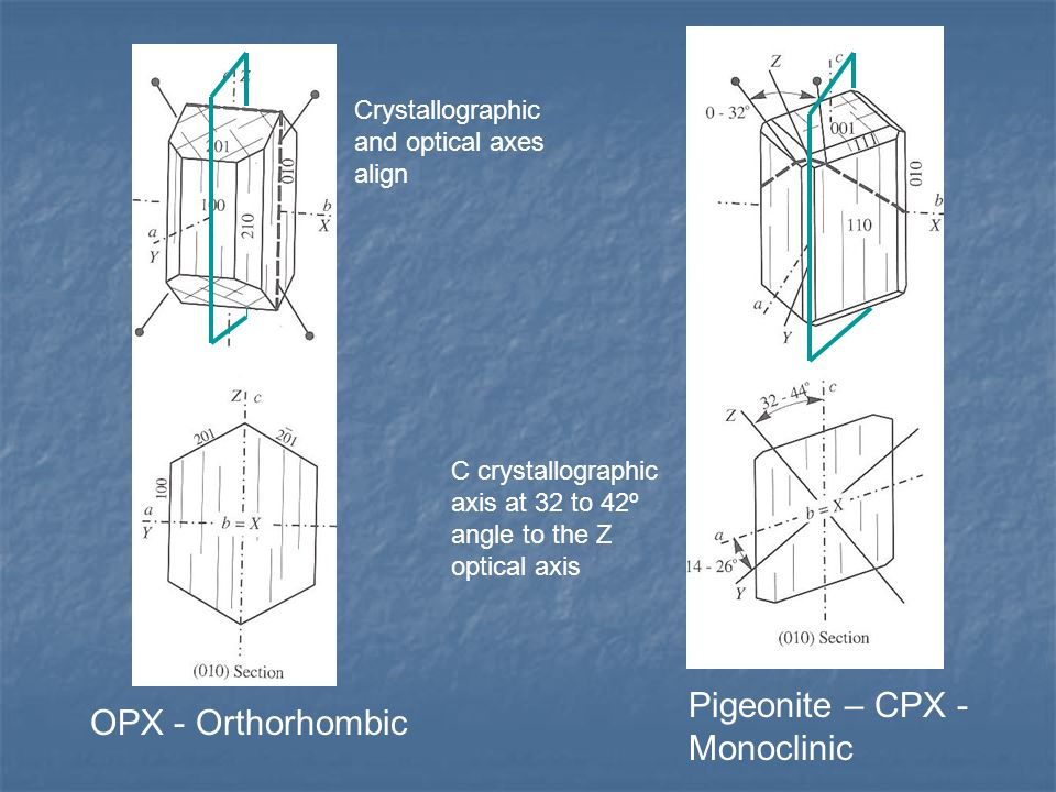 Pigeonite – CPX - Monoclinic OPX - Orthorhombic