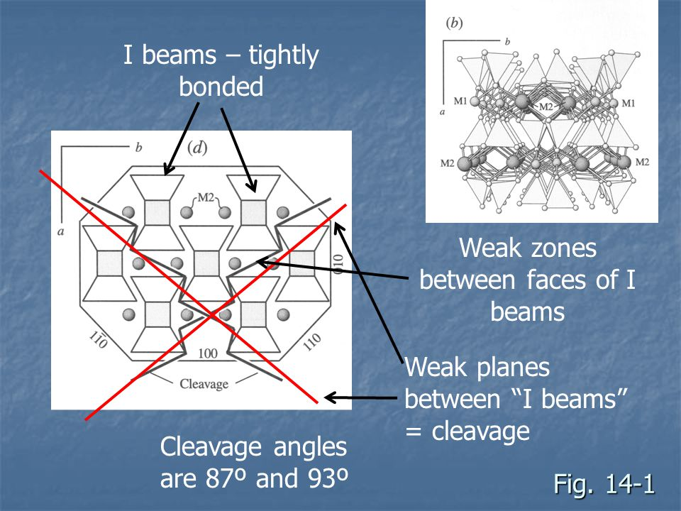 I beams – tightly bonded