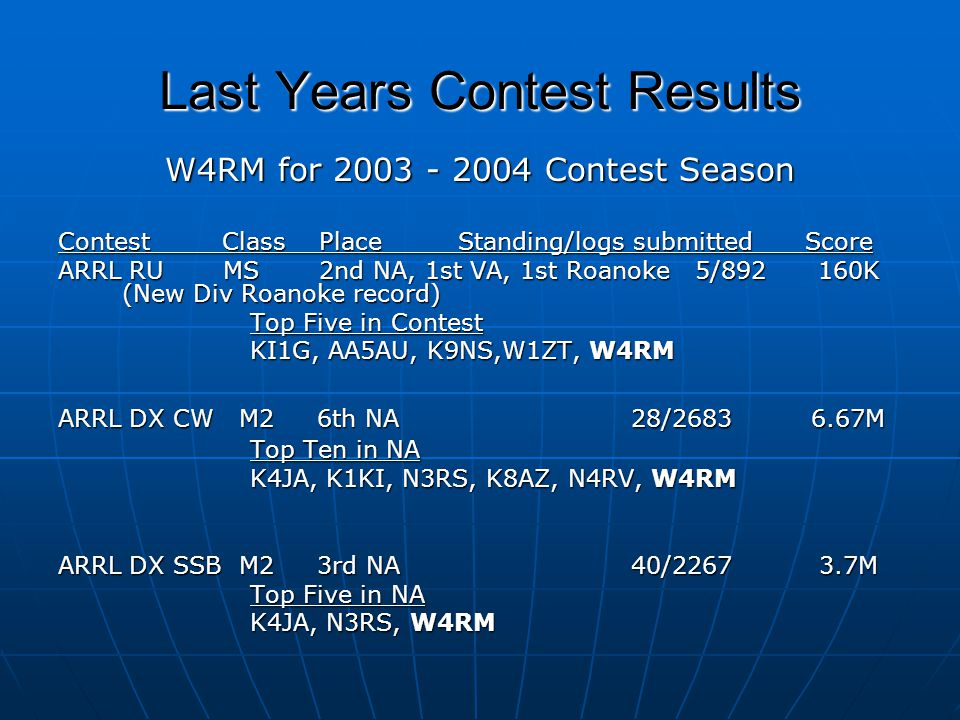 Last Years Contest Results