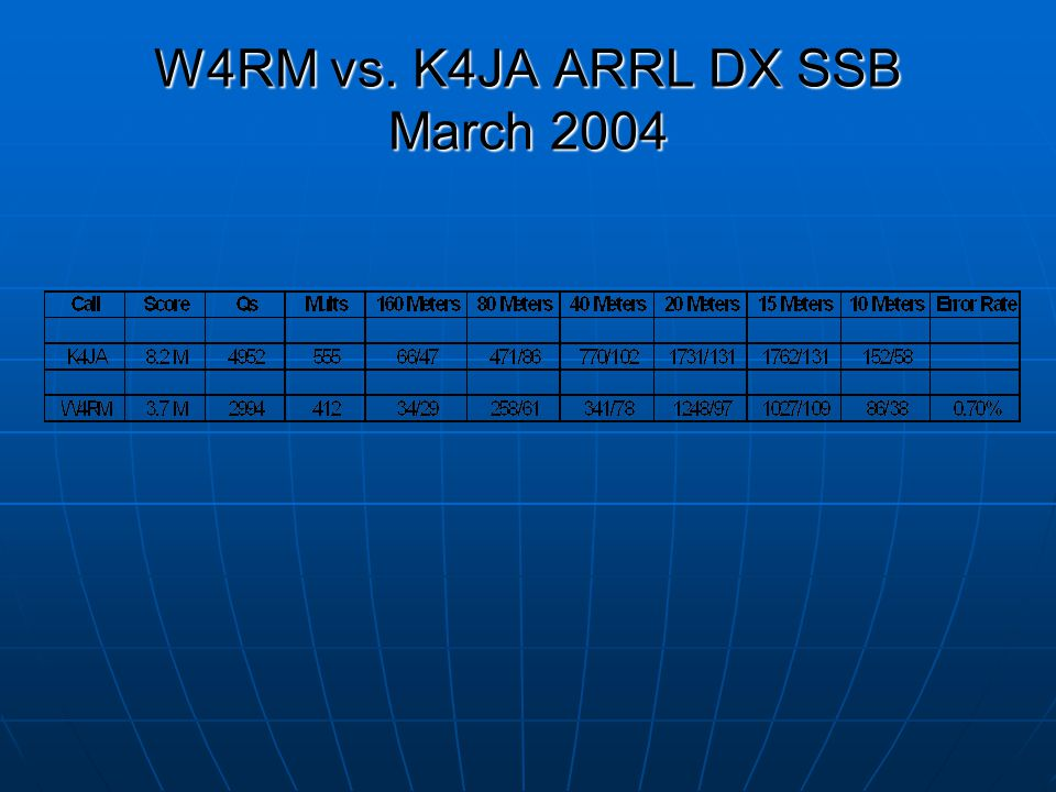 W4RM vs. K4JA ARRL DX SSB March 2004