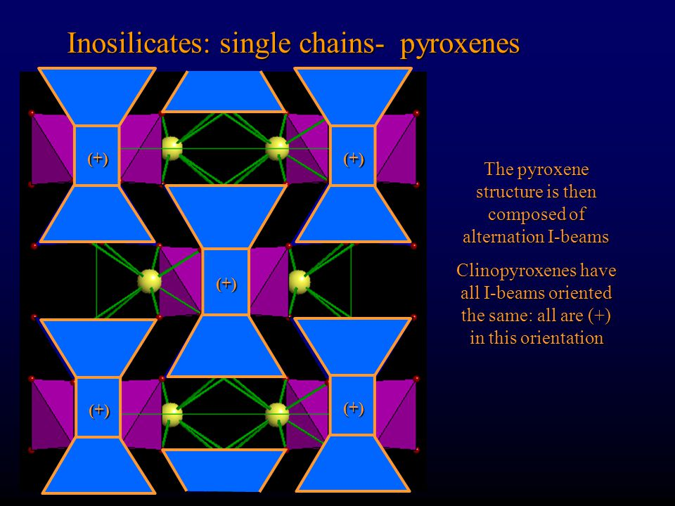 The pyroxene structure is then composed of alternation I-beams