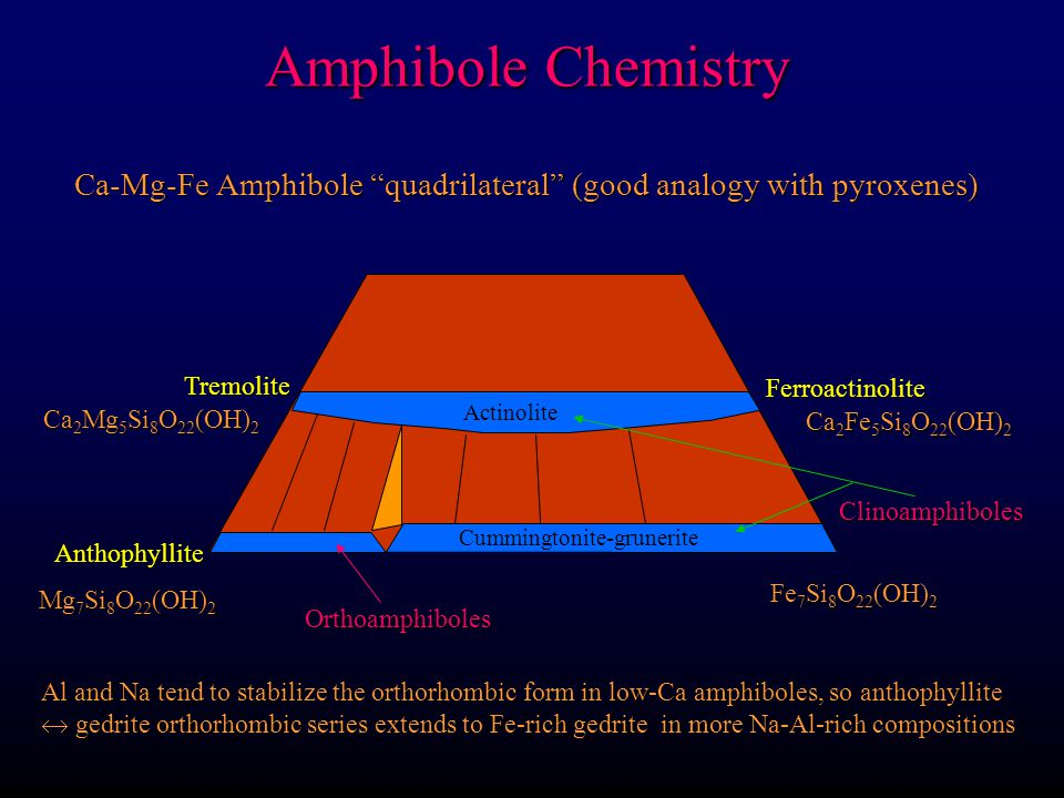 Amphibole Chemistry Ca-Mg-Fe Amphibole quadrilateral (good analogy with pyroxenes) Tremolite. Ferroactinolite.