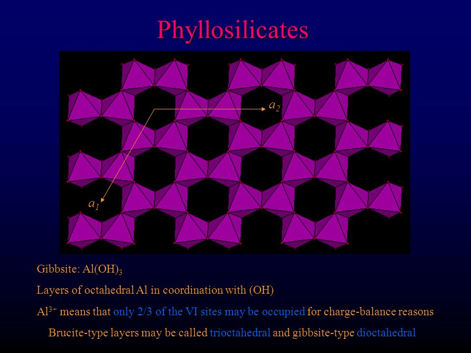 Phyllosilicates a2 a1 Gibbsite: Al(OH)3