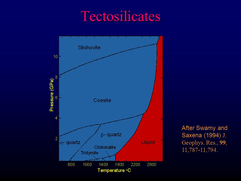 Tectosilicates After Swamy and Saxena (1994) J. Geophys. Res., 99, 11,787-11,794.