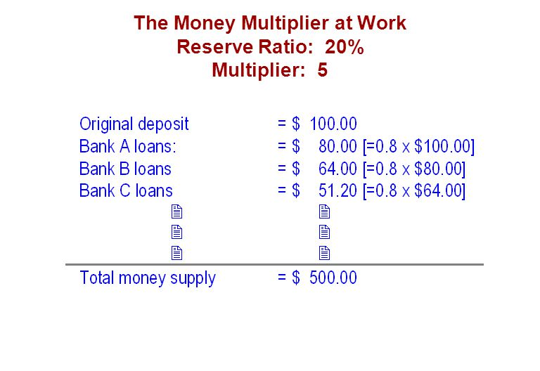 The Money Multiplier at Work Reserve Ratio: 20% Multiplier: 5