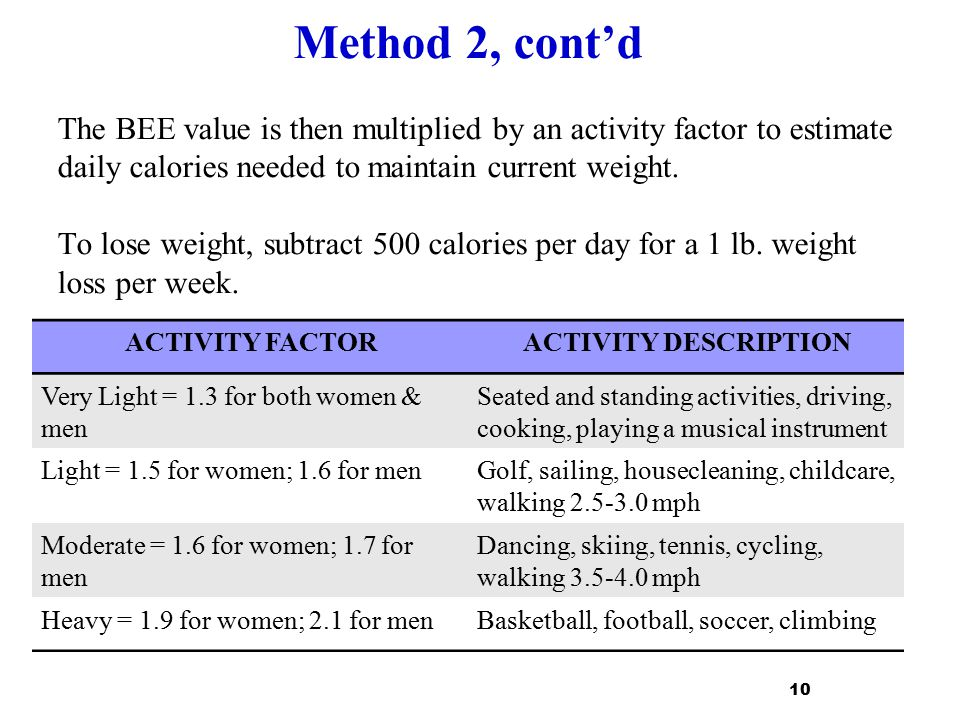 Method 2, cont'd The BEE value is then multiplied by an activity factor to estimate daily calories needed to maintain current weight. To lose weight, subtract 500 calories per day for a 1 lb. weight loss per week.