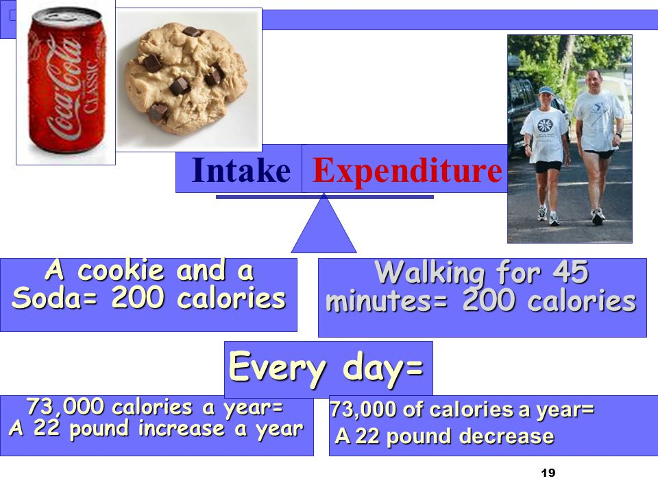A cookie and a Soda= 200 calories Walking for 45 minutes= 200 calories