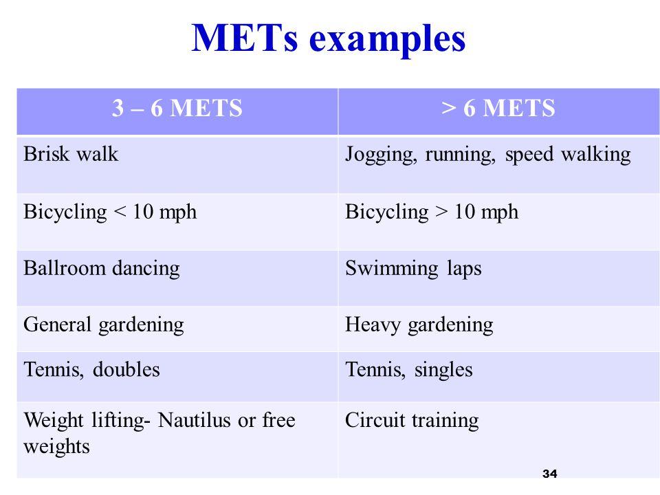 METs examples 3 – 6 METS > 6 METS Brisk walk