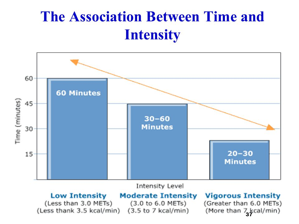 The Association Between Time and Intensity