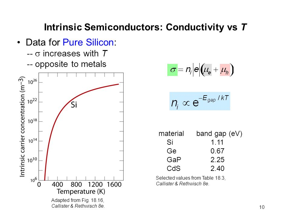 Calculate The Room Temperature Electrical Conductivity Of Silicon