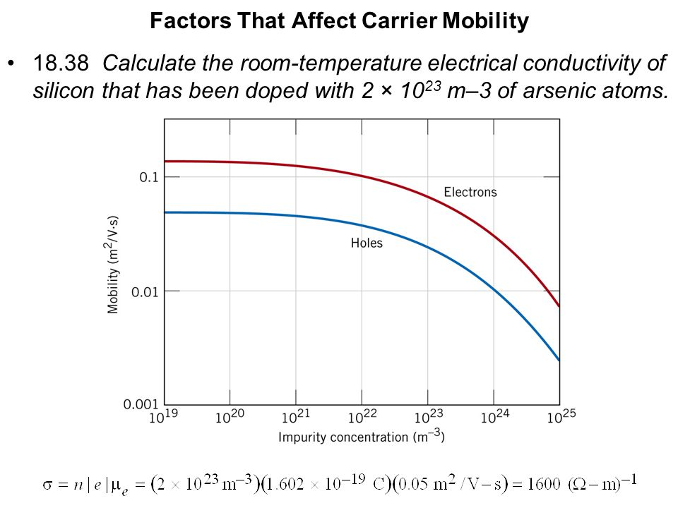 Factors That Affect Carrier Mobility
