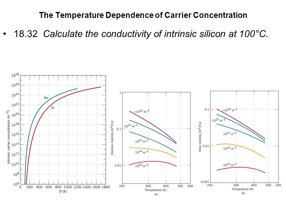 The Temperature Dependence of Carrier Concentration