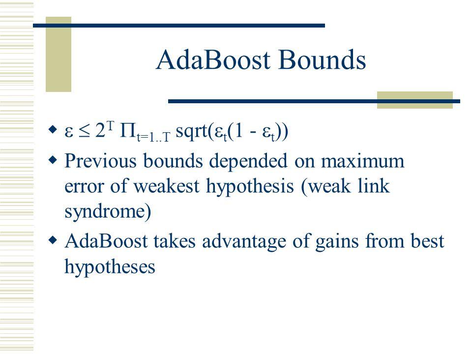 AdaBoost Bounds   2T t=1..T sqrt(t(1 - t))