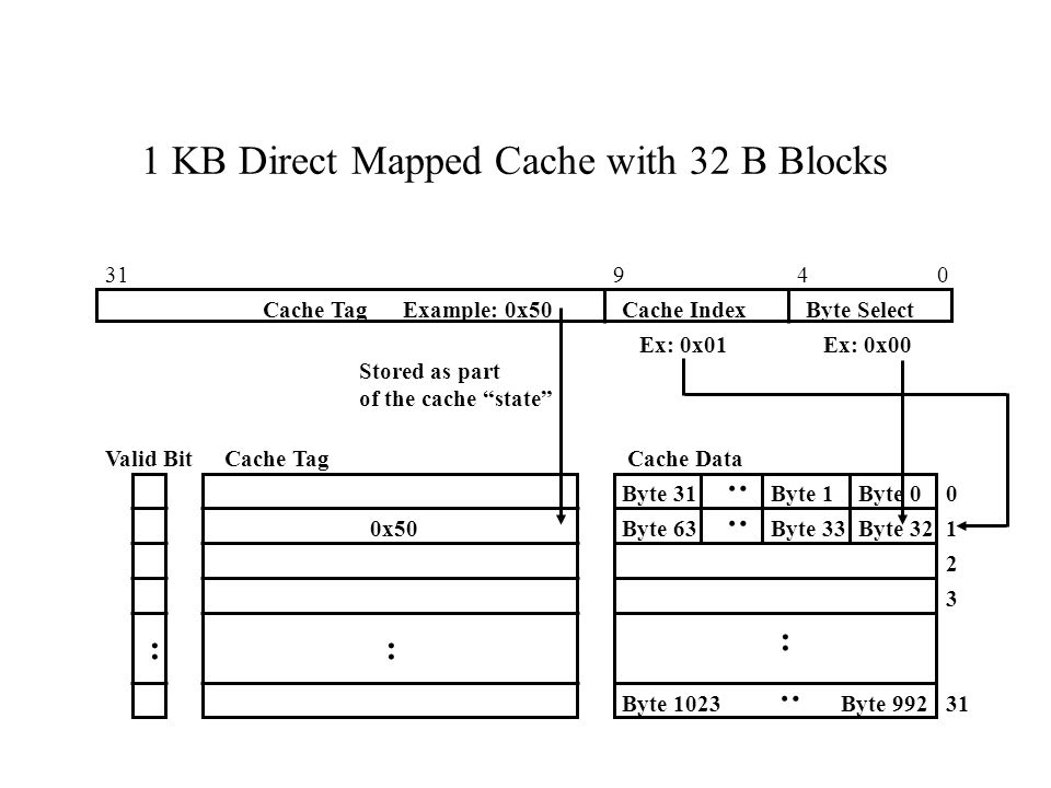 1 KB Direct Mapped Cache with 32 B Blocks