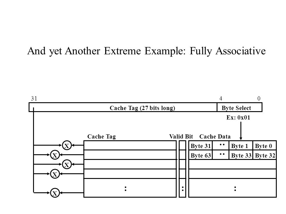 And yet Another Extreme Example: Fully Associative