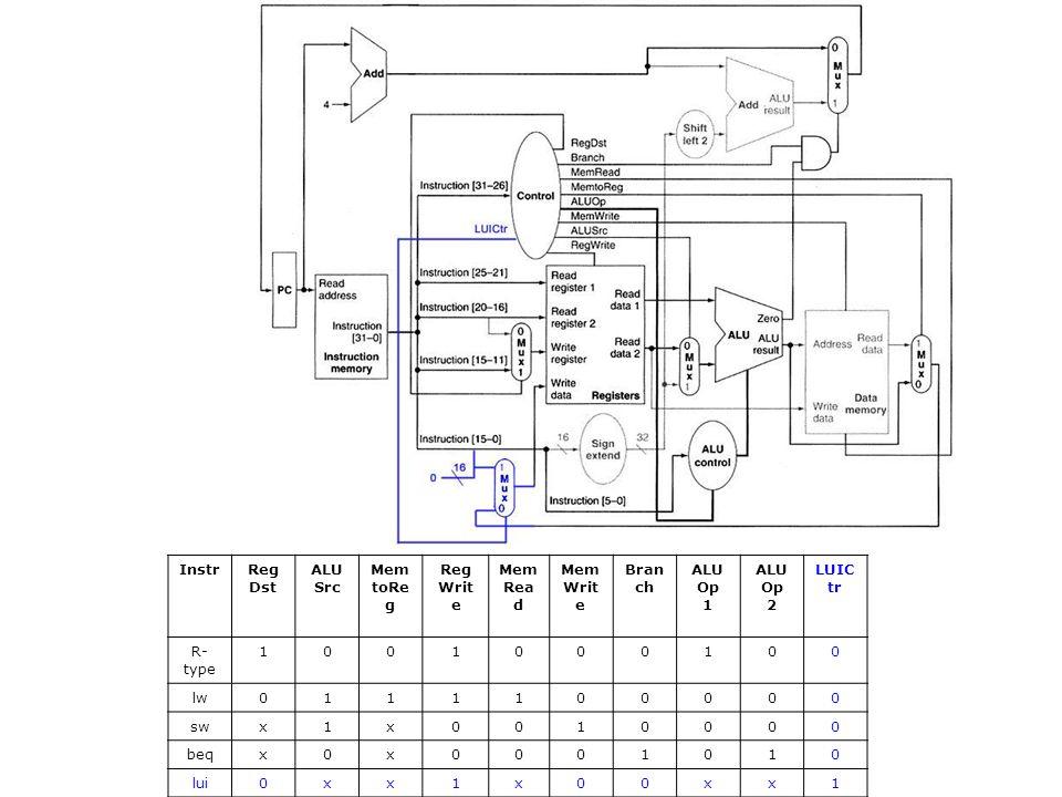 Instr RegDst ALUSrc Mem toReg Reg Write Read Branch ALUOp 1 2 LUICtr R-type lw sw x beq lui