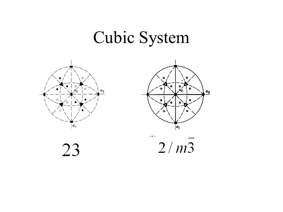 Cubic System