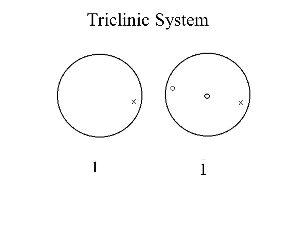 Triclinic System