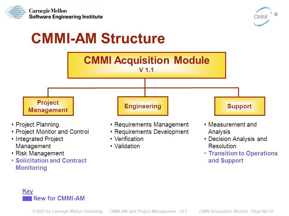 CMMI Acquisition Module V 1.1