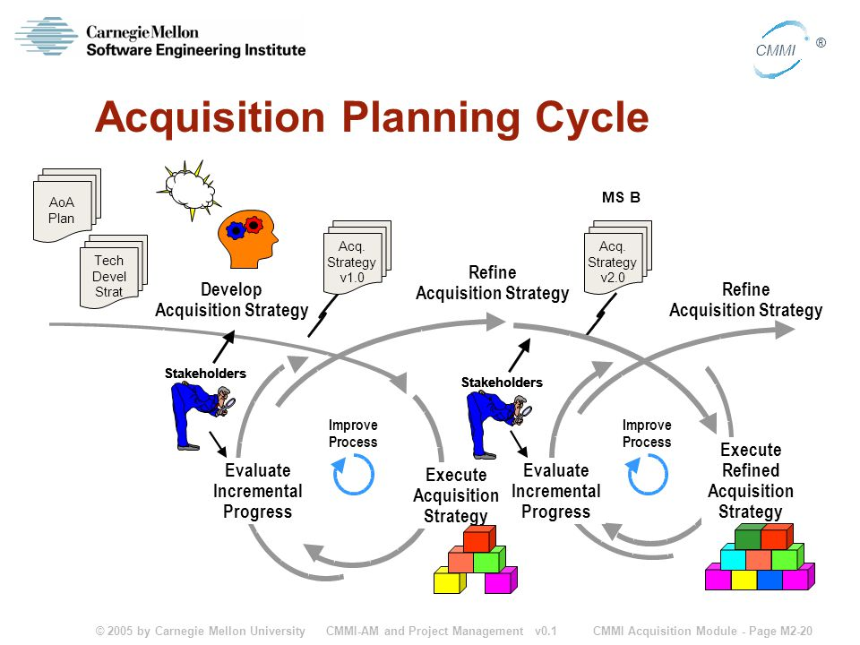 Acquisition Planning Cycle