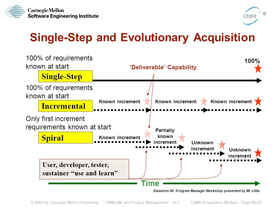 Single-Step and Evolutionary Acquisition