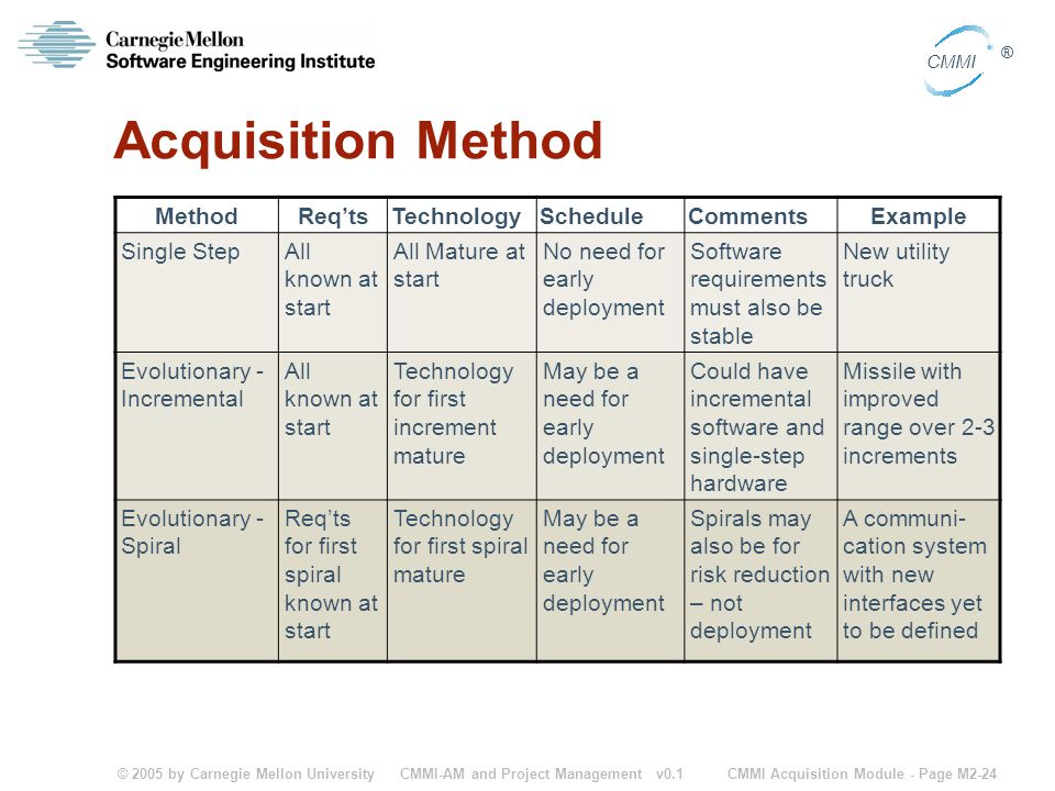 Acquisition Method Method Req'ts Technology Schedule Comments Example