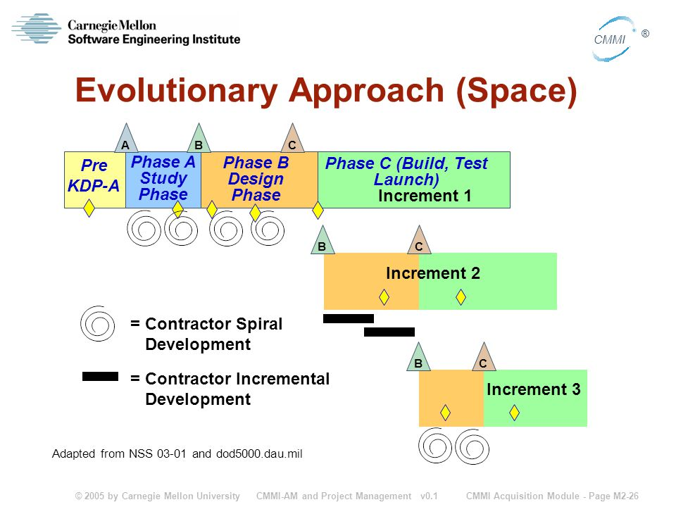 Evolutionary Approach (Space)