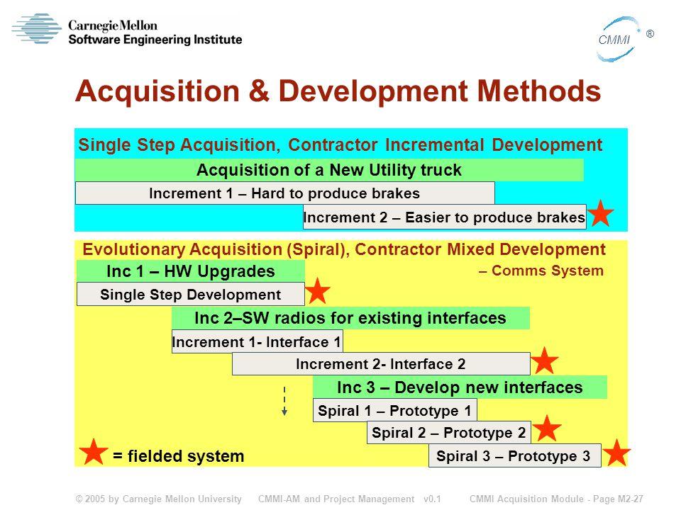 Acquisition & Development Methods