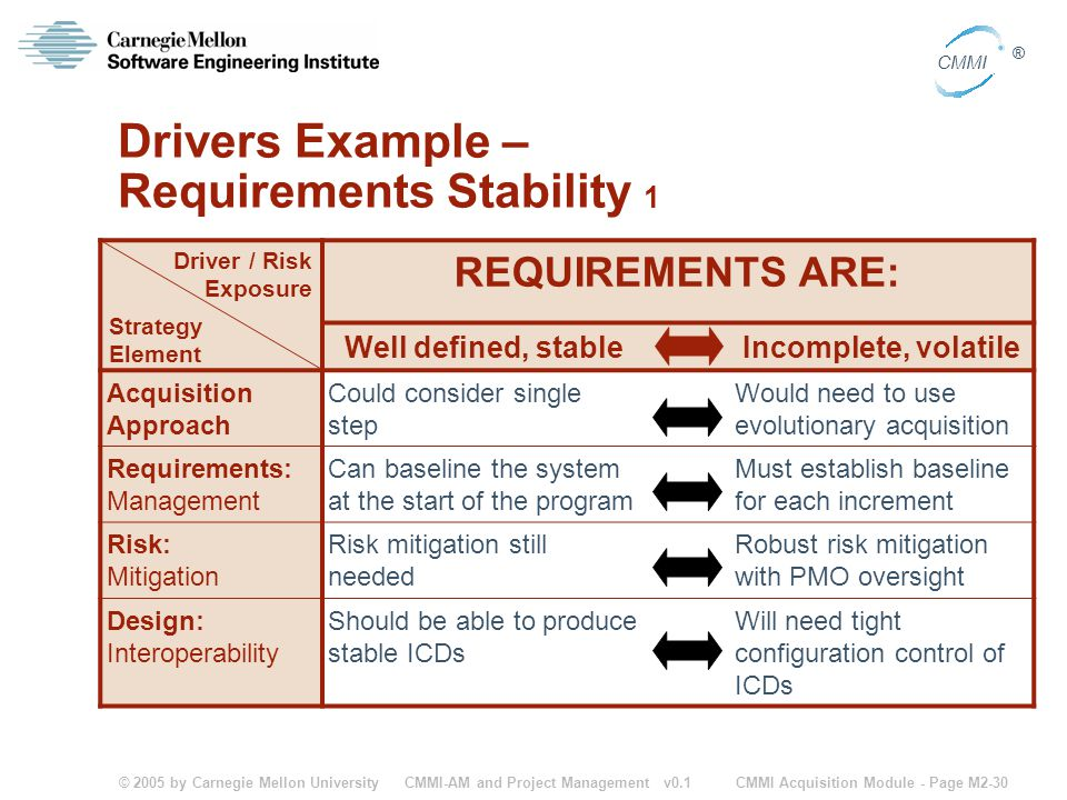 Drivers Example – Requirements Stability 1