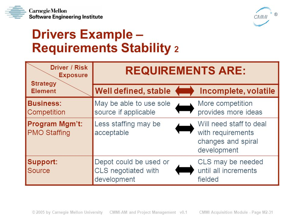 Drivers Example – Requirements Stability 2