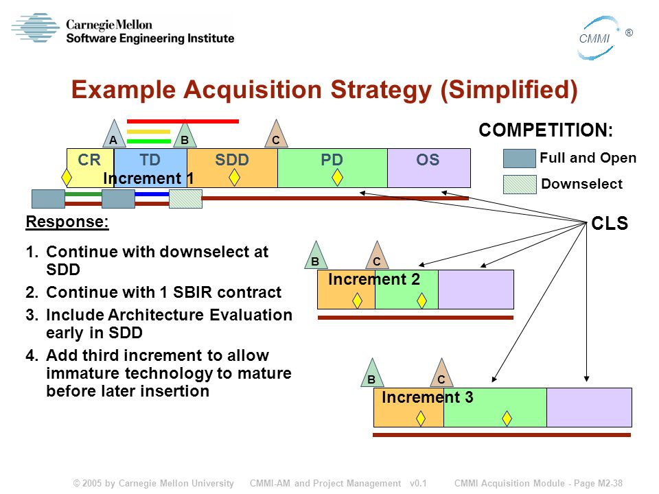 Example Acquisition Strategy (Simplified)