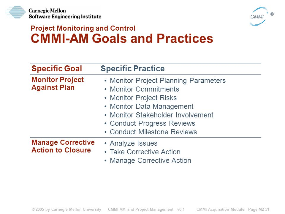 Project Monitoring and Control CMMI-AM Goals and Practices