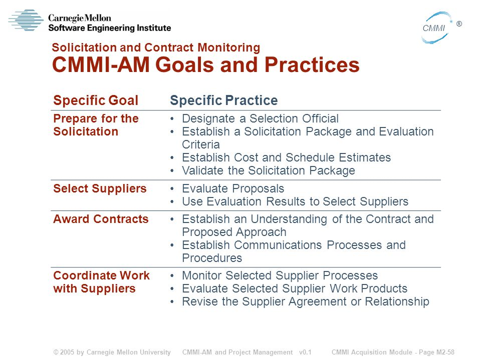Solicitation and Contract Monitoring CMMI-AM Goals and Practices
