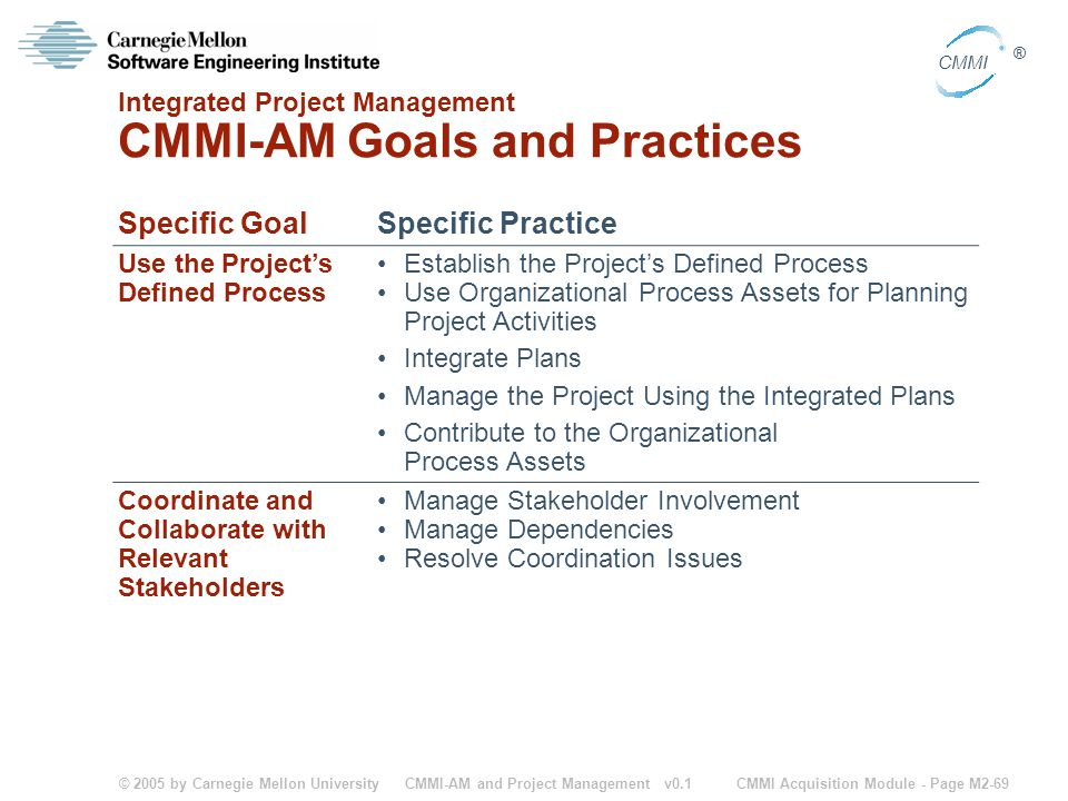 Integrated Project Management CMMI-AM Goals and Practices