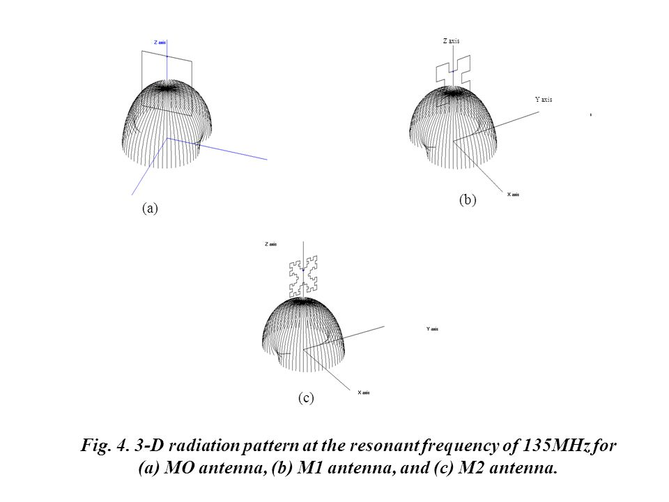 Fig. 4. 3-D radiation pattern at the resonant frequency of 135MHz for (a) MO antenna, (b) M1 antenna, and (c) M2 antenna.