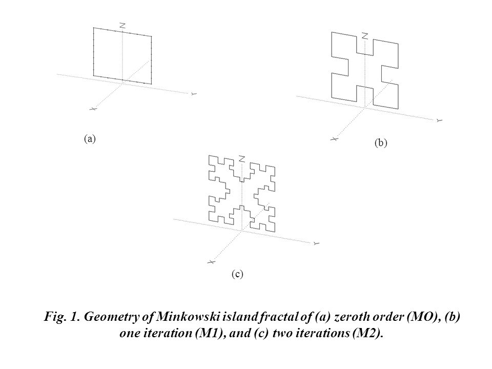 Fig. 1. Geometry of Minkowski island fractal of (a) zeroth order (MO), (b) one iteration (M1), and (c) two iterations (M2).