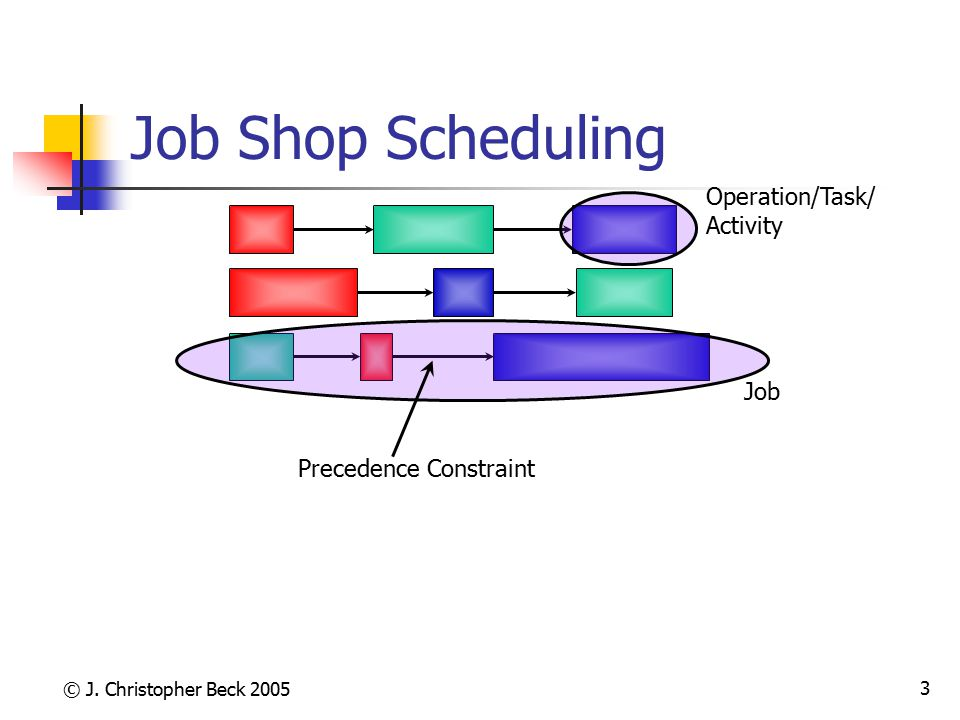 Job Shop Scheduling Operation/Task/ Activity Job Precedence Constraint