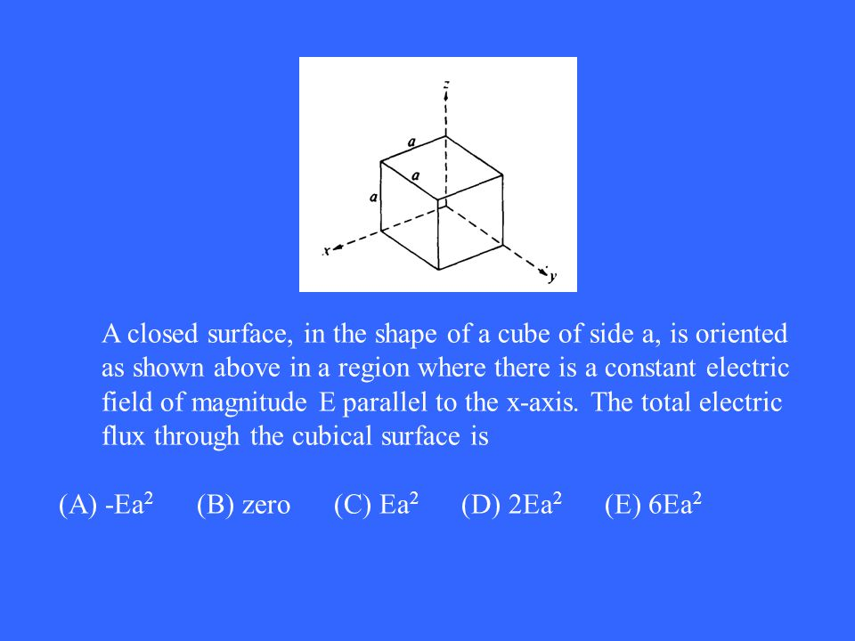 A closed surface, in the shape of a cube of side a, is oriented as shown above in a region where there is a constant electric field of magnitude E parallel to the x‑axis. The total electric flux through the cubical surface is