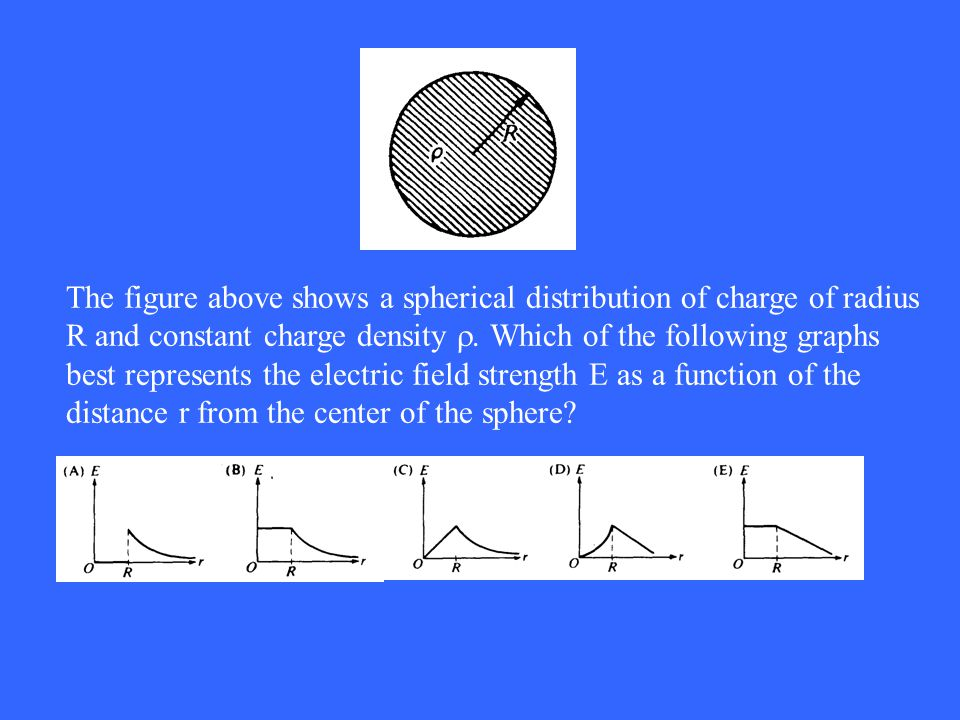 The figure above shows a spherical distribution of charge of radius R and constant charge density .