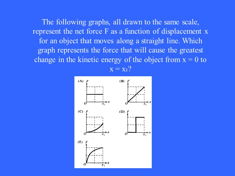 The following graphs, all drawn to the same scale, represent the net force F as a function of displacement x for an object that moves along a straight line.