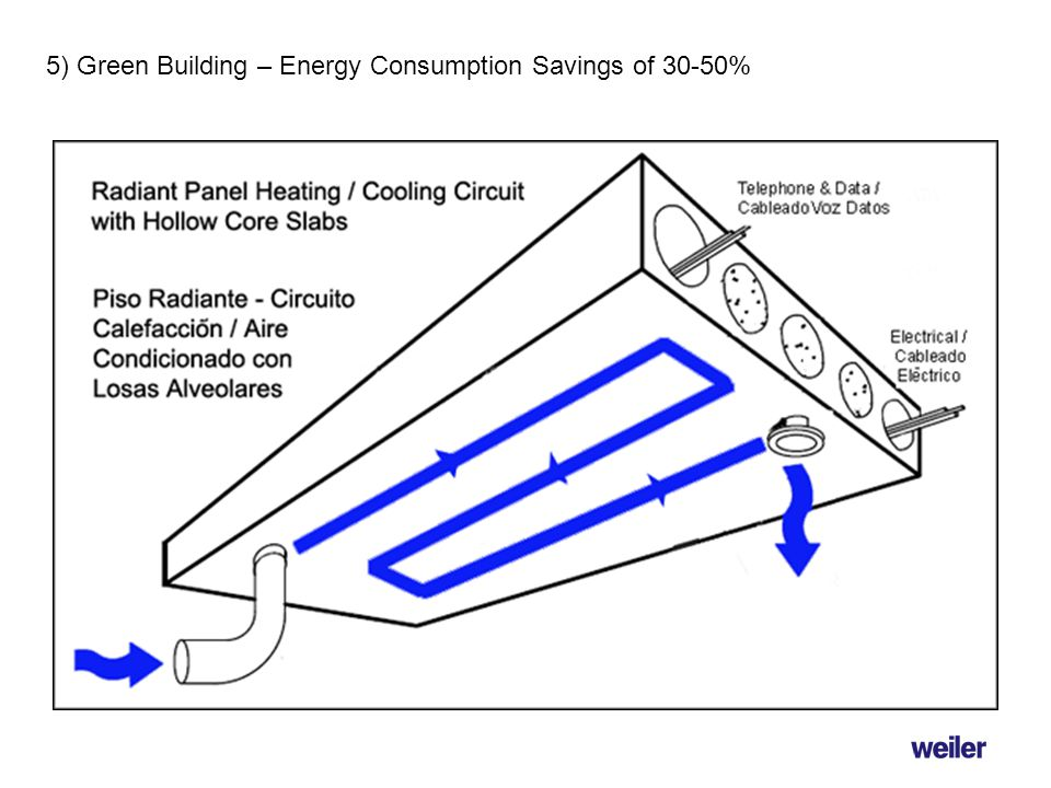 5) Green Building – Energy Consumption Savings of 30-50%