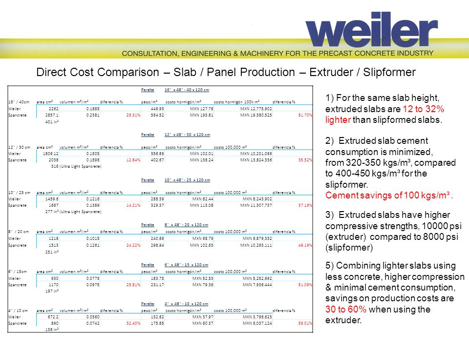 Direct Cost Comparison – Slab / Panel Production – Extruder / Slipformer