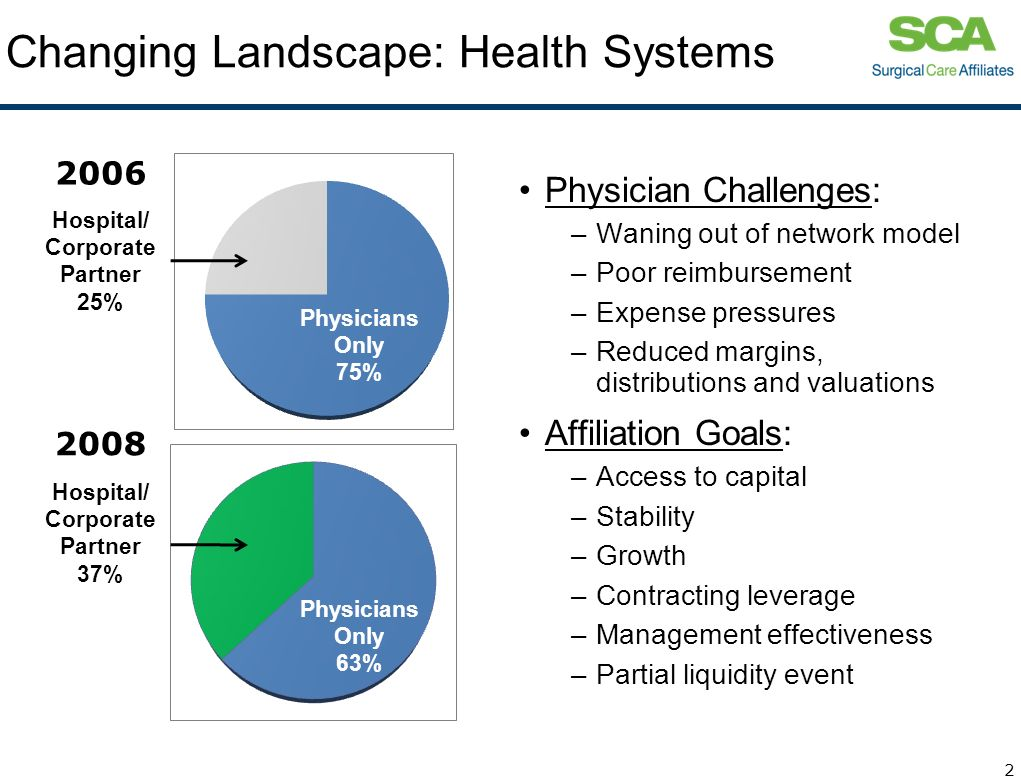 Changing Landscape: Health Systems