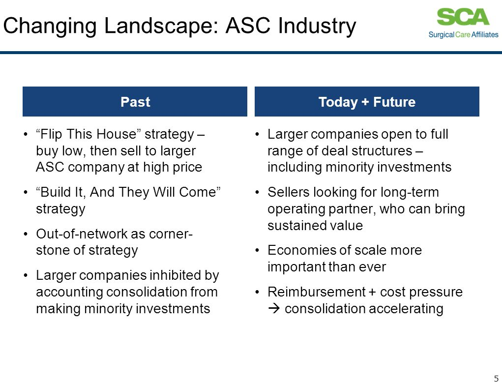 Changing Landscape: ASC Industry