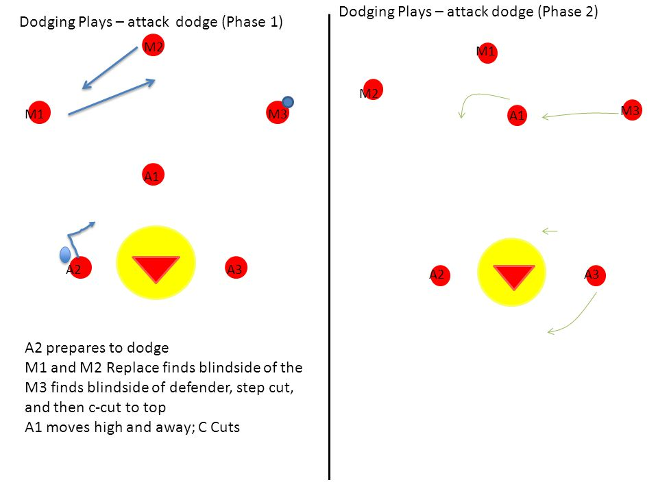 Dodging Plays – attack dodge (Phase 2)