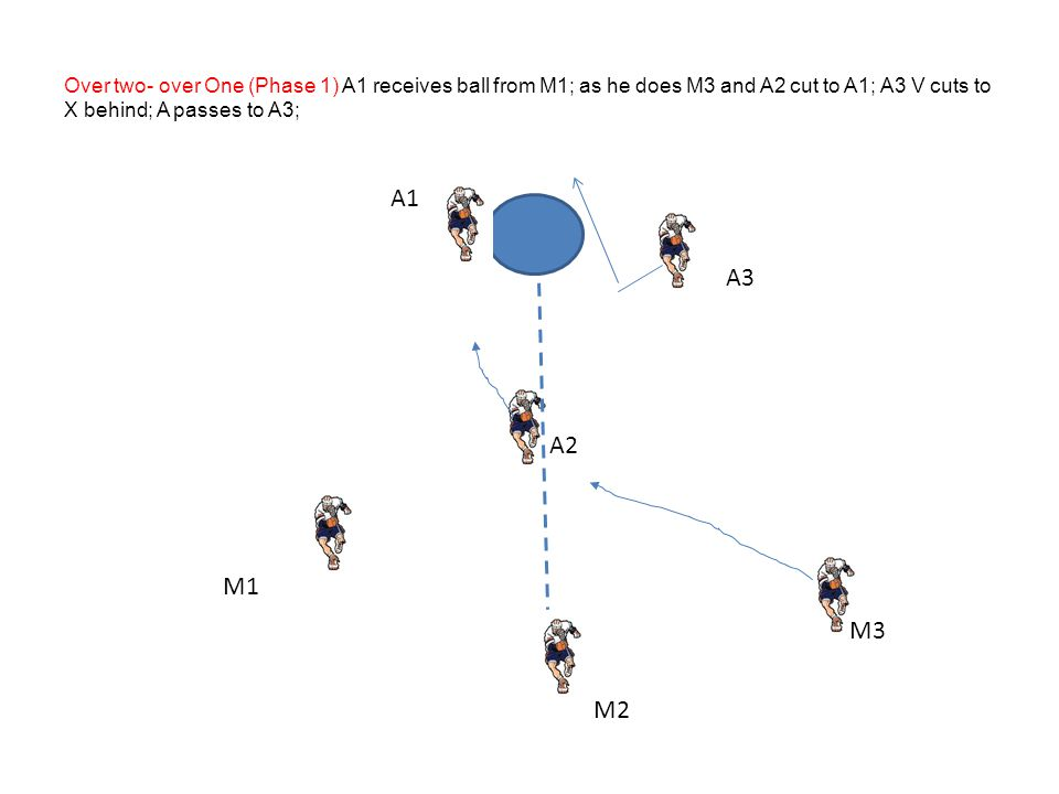 Over two- over One (Phase 1) A1 receives ball from M1; as he does M3 and A2 cut to A1; A3 V cuts to X behind; A passes to A3;