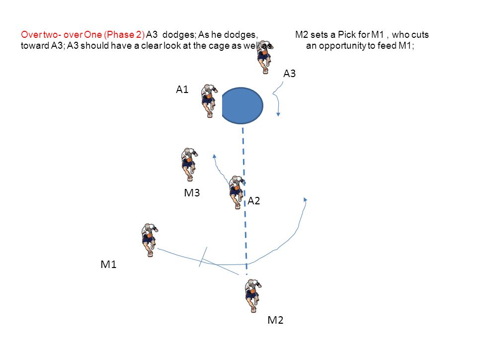 Over two- over One (Phase 2) A3 dodges; As he dodges, M2 sets a Pick for M1 , who cuts toward A3; A3 should have a clear look at the cage as well as an opportunity to feed M1;