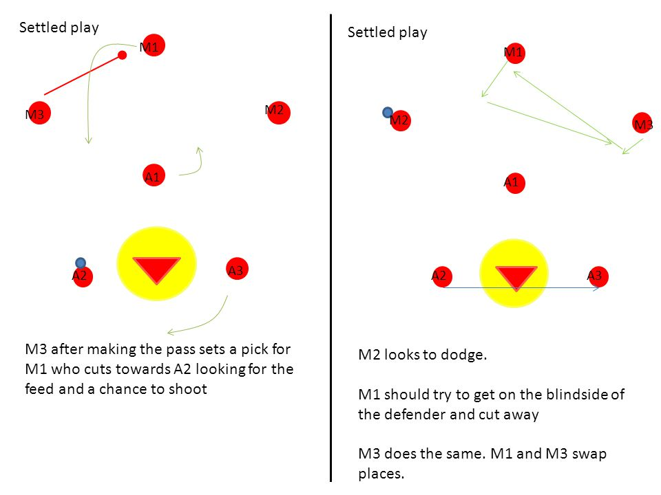 M1 should try to get on the blindside of the defender and cut away